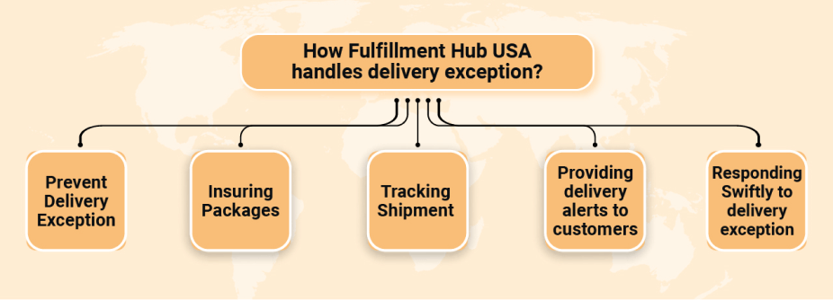 FHU-Responds-to-Delivery-Exception