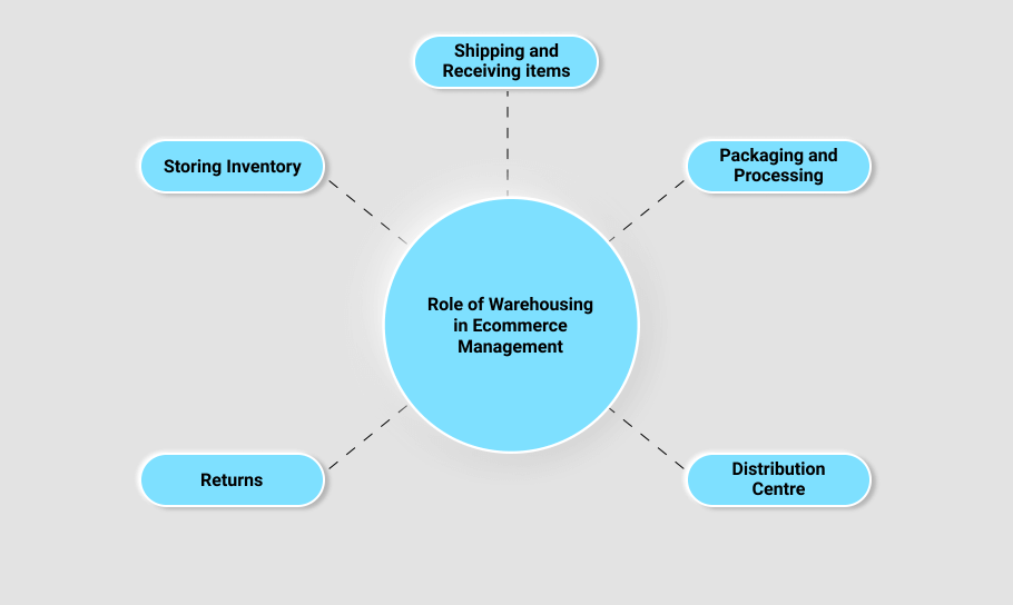 Warehousing roles has been depicted through a information chart