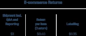 pricing-eccomerce-return