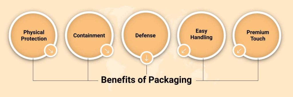 Benefits-of-Packaging