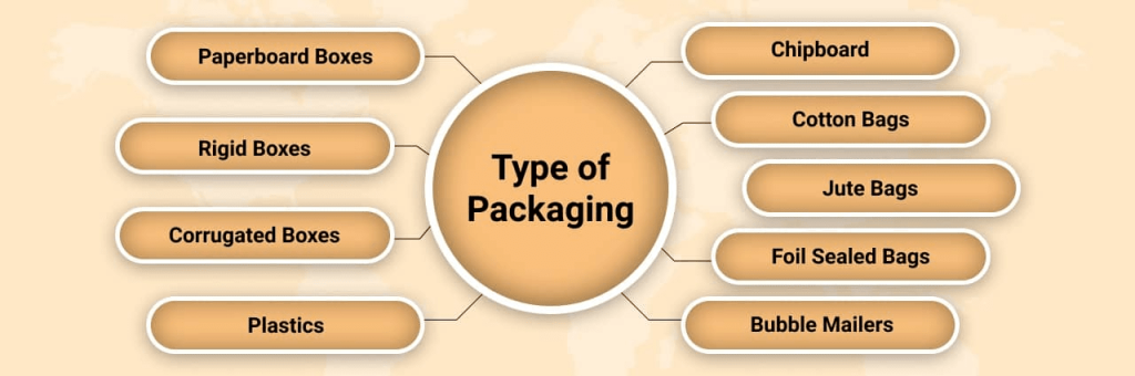 Types-of-Packaging