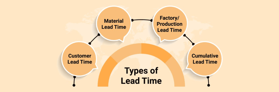 Components of lead time infographics